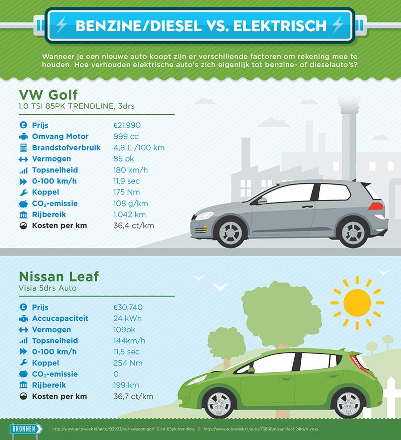 Elektrisch Rijden Benzine Diesel Vs Elektrisch P Hoekwater B V