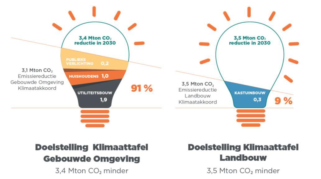 energiebesparing led-verlichting